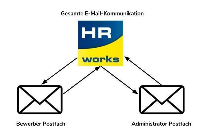 Mailsynchronisation Grafik